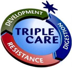 Международный товарный знак №784564 TRIPLE CARE DEVELOPMENT RESISTANCE DIGESTION